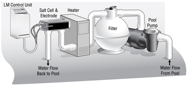 Hoppe S Pool And Spa Salt Water Conversions